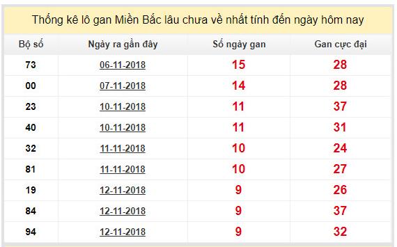 Dự đoán xsmb theo thống kê xác xuất ngày 22/11 chính xác