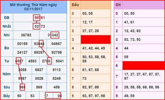 Phân tích soi cầu xổ số miền bắc ngày 04/11 của các cao thủ hàng đầu