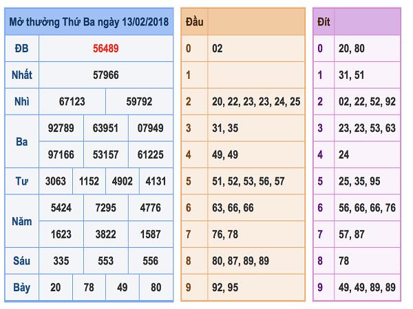 Nhận định dự đoán lô tô dự chính xác kqxsmb ngày 15/02