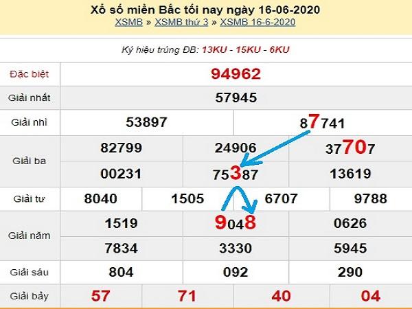 Thống kê KQXSMB- xổ số miền bắc ngày 17/06 chuẩn xác
