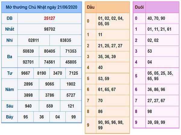 Bảng KQXSMB- Phân tích xổ số miền bắc ngày 22/06 hôm nay