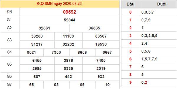 Dự đoán XSMB ngày 24/7/2020 chốt KQXS miền Bắc thứ 6