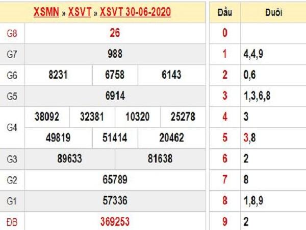 Bảng KQXSVT- Soi cầu xổ số vũng tàu ngày 07/07 tỷ lệ trúng cao