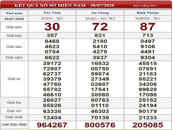Bảng KQXSMN- Soi cầu xổ số miền nam ngày 06/08/2020 chắc trúng