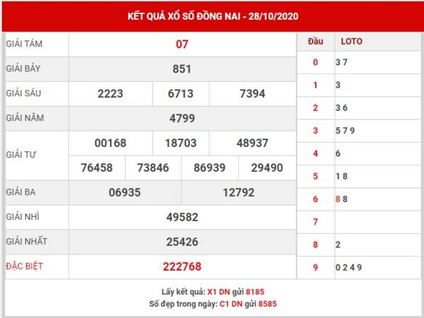 Phân tích kết quả xổ số Đồng Nai thứ 4 ngày 4-11-2020