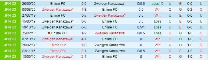 Nhận định kèo Ehime vs Zweigen Kanazawa